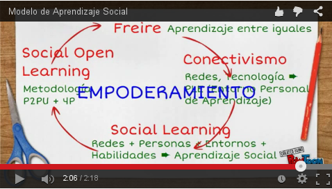 P2PU Universidad entre iguales. Social Open Learning