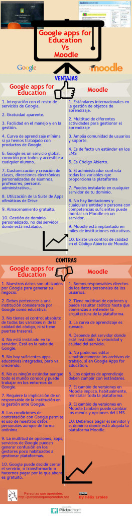 Infografía Google Apps for Education Vs Moodle