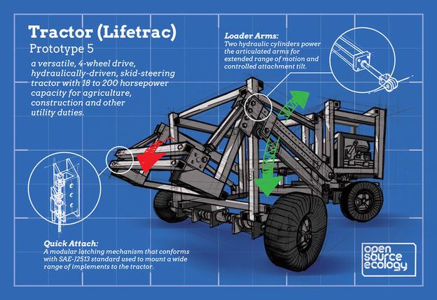 Del conocimiento y de los comunes al tractor open source